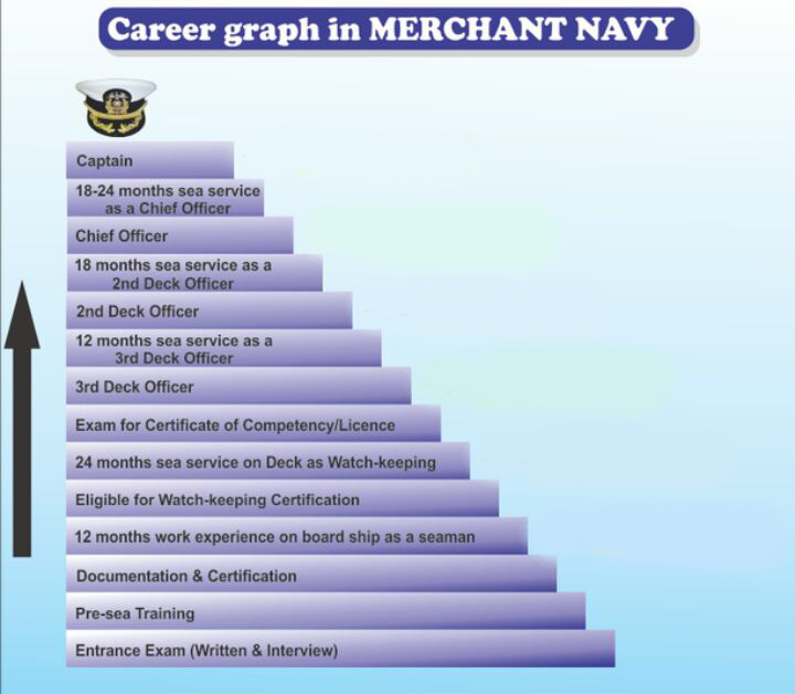 Careers - Galaxy Mariners & Shipping Company
